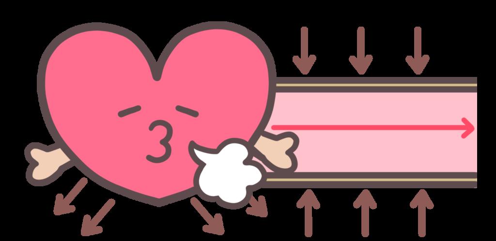 拡張期血圧